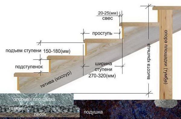 Схема устройства деревянного крыльца
