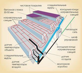 крыльцо антиобледенительные система