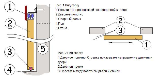 установка дверей купе