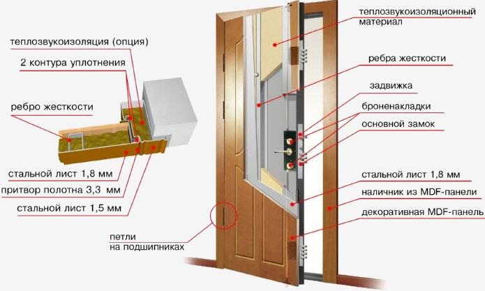 металлические двери с обшивкой мдф панелями