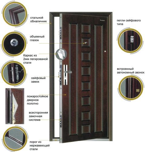 стальные двери входные схема
