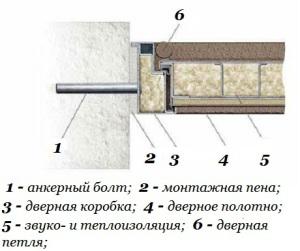 Крепление дверной коробки металлической двери