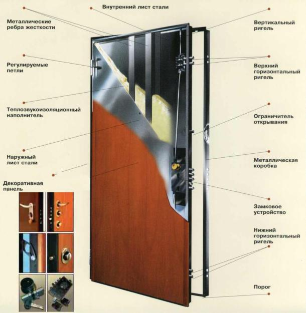 металлические двери по госту