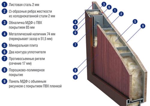 схема двери профессор фото