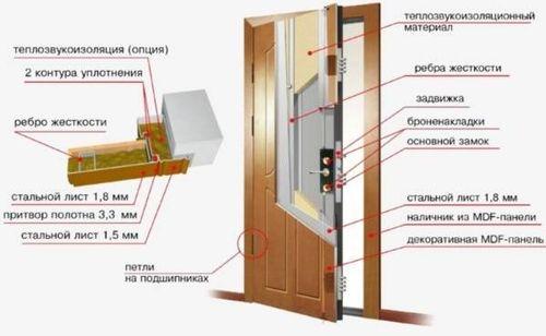 двери звукоизоляция