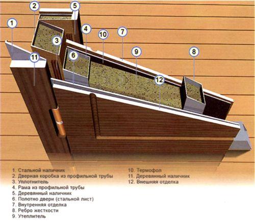 двери с повышенной шумоизоляцией