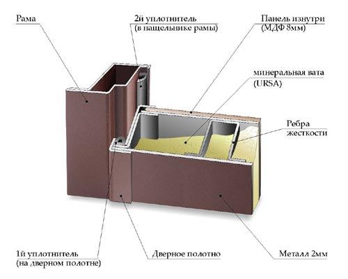 звукоизоляционная дверь металлическая