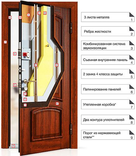 конструкция дверей торэкс